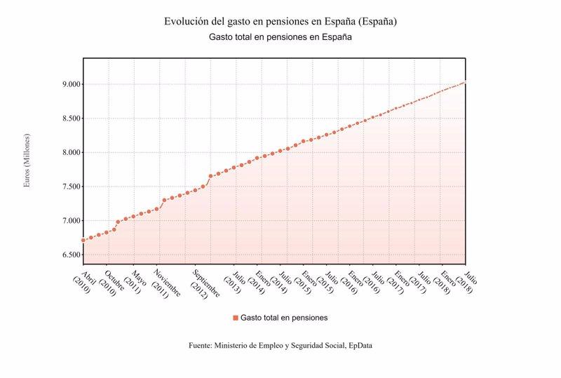 El gasto en pensiones crece casi un 3 en julio hasta la for Comedor 9 de julio