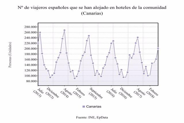 Viajeros españoles alojados en hoteles de Canarias