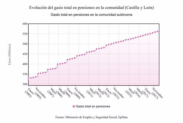 Cuadro estadístico de las pensiones en CyL