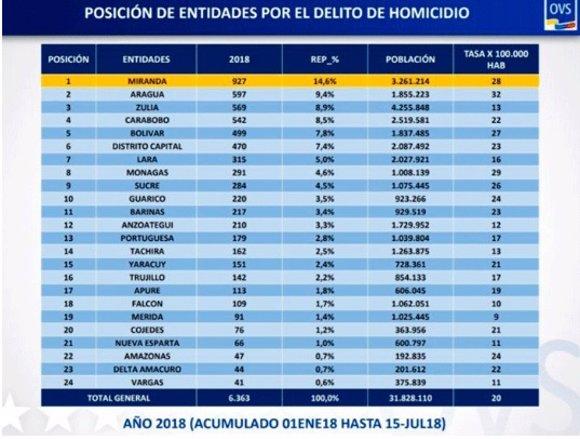 Venezuela asesinatos 2018