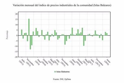 Los precios industriales en Baleares aumentan un 6,9% respecto al año pasado