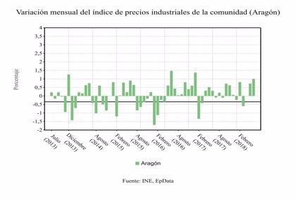 El Índice de Precios Industriales crece en Aragón un 3,2% en el mes de junio