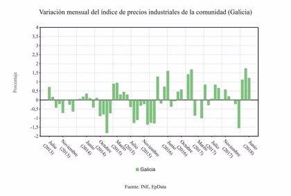 Los precios industriales crecen un 4,8 por ciento en Galicia en el último año