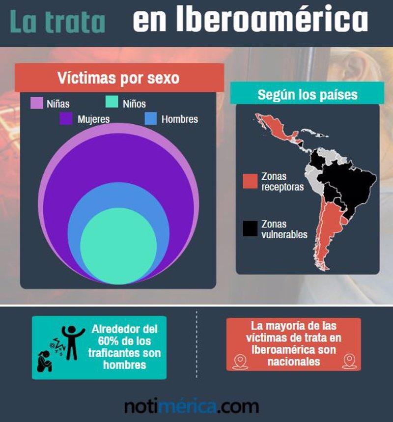 ONU exige poner fin a impunidad de trata de personas