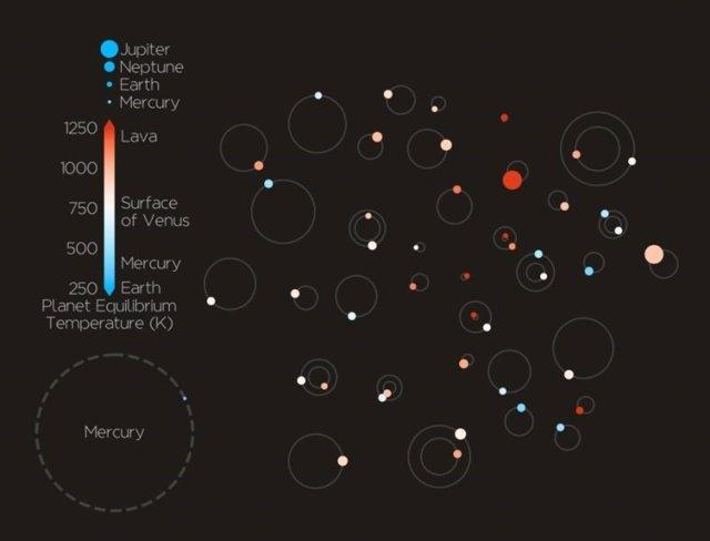 Los nuevos planetas y sus tamaños, orbitas y temperaturas de superficie