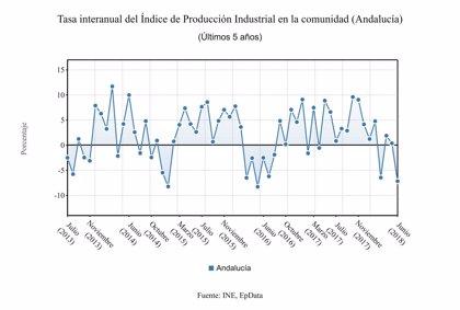 La producción industrial de Andalucía cae un 7,2% en junio
