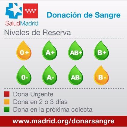 Los hospitales madrileños continúan necesitando sangre de los grupos 0+ y B- para los próximos dos o tres días