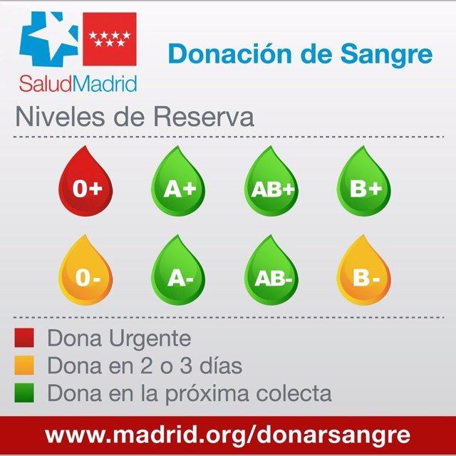 ALERTA NIVELES DE SANGRE COMUNIDAD DE MADRID