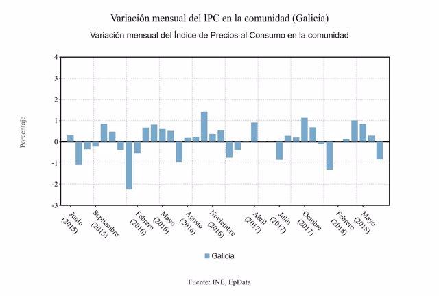 Variación mensual del IPC en julio en Galicia
