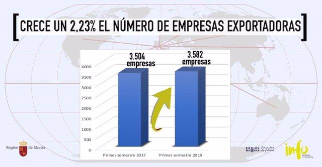 Gráfico del incremento de empresas exportadoras