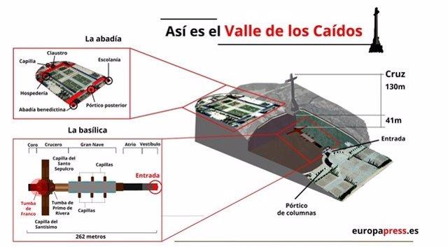 Valle de los Caídos, en cinco cifras