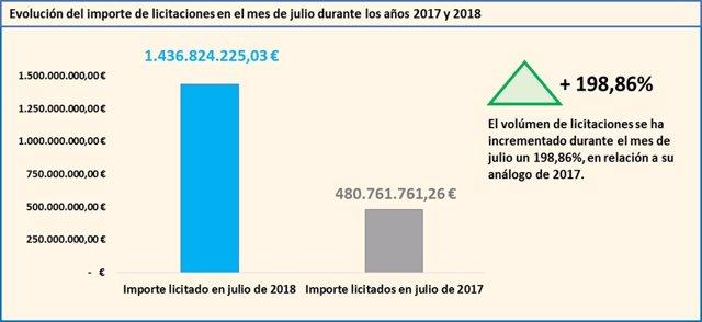 Evolución de las licitaciones en el mes de julio durante 2017 y 2018