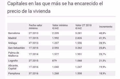 Barcelona, Madrid y Málaga, las ciudades en las que más se ha encarecido la vivienda
