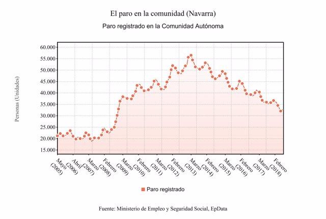 Gráfico del paro en la Comunidad foral