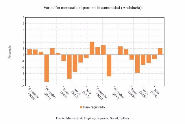 Variacion mensual del paro en Andalucía