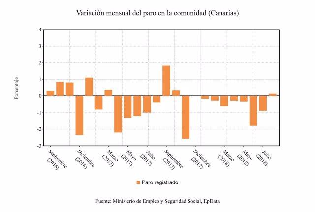 Variación mensual del paro en Canarias hasta agosto de 2018