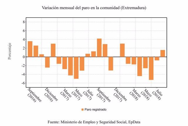 Variación mensual del paro en Extremadura