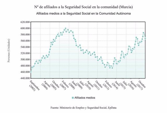 Evolución del número de afiliados a la Seguridad Social en la Región