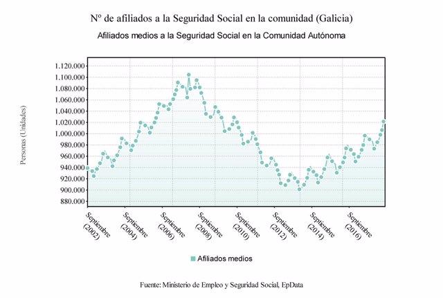 Afiliados a la Seguridad Social en Galicia en agosto