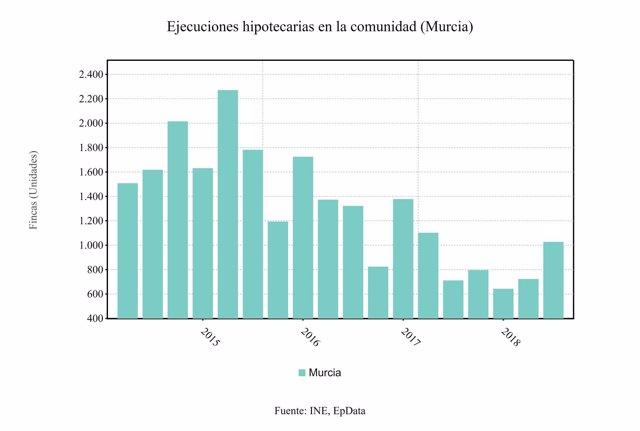 Ejecuciones hipotecarias en la Región de Murcia