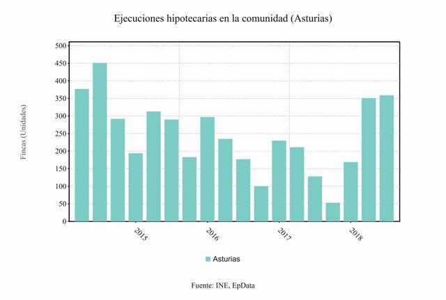 Ejecuciones hipotecarias segundo trimestre 2018 Asturias