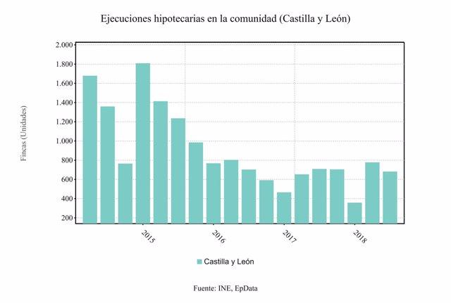Gráfico sobre las ejecuciones hipotecarias 5-9-2018