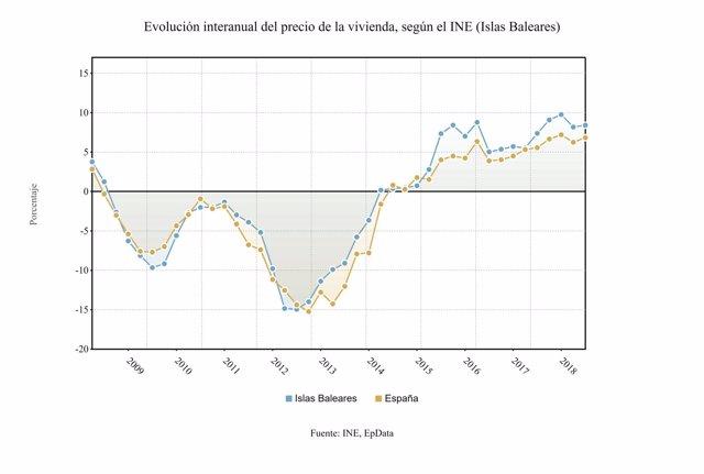 Evolución del precio de la vivienda en Baleares y España, según el INE