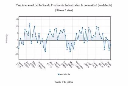 La producción industrial de Andalucía cae un 3,1% en julio