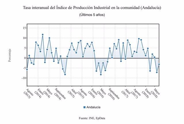 Tasa interanual del índice de producción industrial en Andalucía