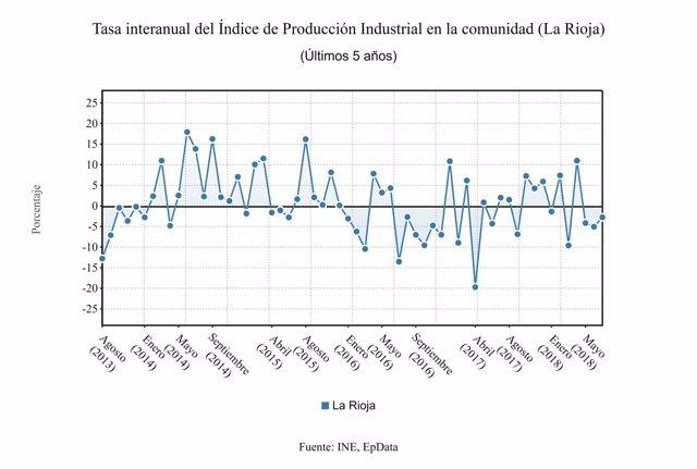 Datos producción industrial La Rioja