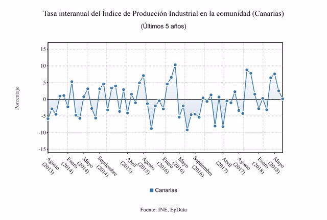 Índice de producción industrial en Canarias