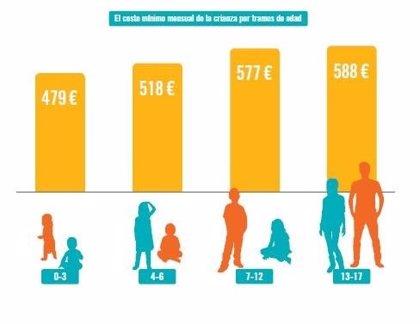 Casi 700.000 hogares en España no cubren el coste mínimo para la crianza de sus hijos