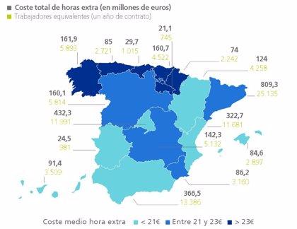 Las empresas murcianas pagan más de 86 millones en horas extra a sus empleados