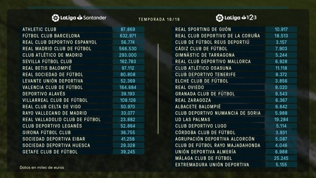 Infografía del límite salarial de los clubes de LaLiga para 2018-19