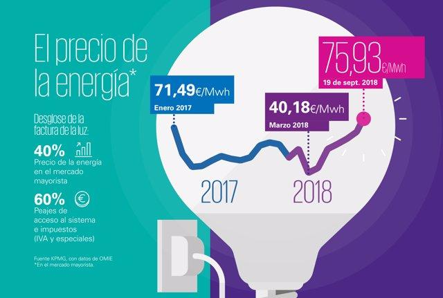 Evolución del precio de la luz