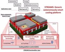 La UdL desenvolupa un sistema de refrigeració auto-adaptatiu per reduir el consum d'energia en dispositius electrònics (ACN)
