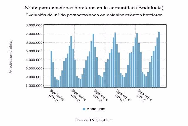 Evolución del número de pernoctaciones hoteleras en Andalucía.