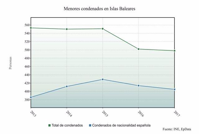 Disminuyen un 0,8 por ciento los menores condenados en Baleares en 2017 hasta 498