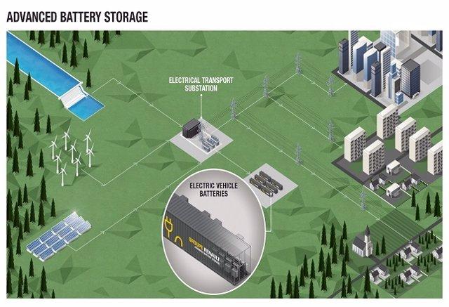 Advanced Battery Storage