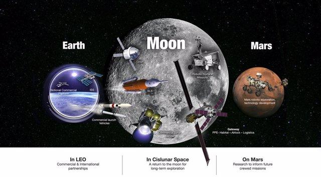 Plan de expansión espacial de la NASA