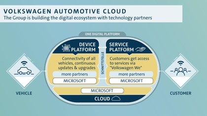 Volkswagen se alía con Microsoft para unificar todos sus servicios digitales y de movilidad en la nube