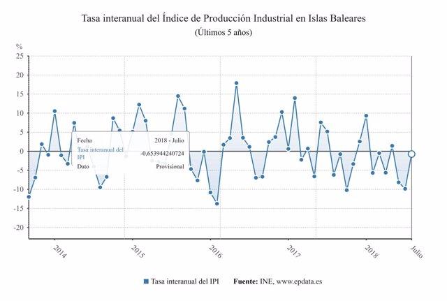 Gráfico de evolución de la producción industrial