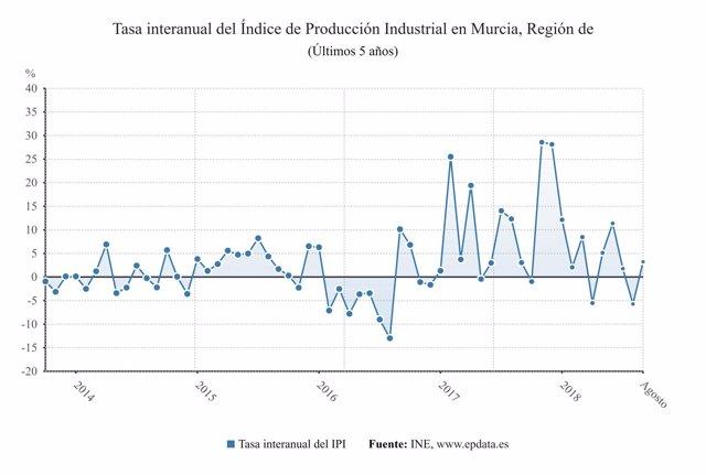 Evolución del Índice de Producción Industrial en los últimos 5 años