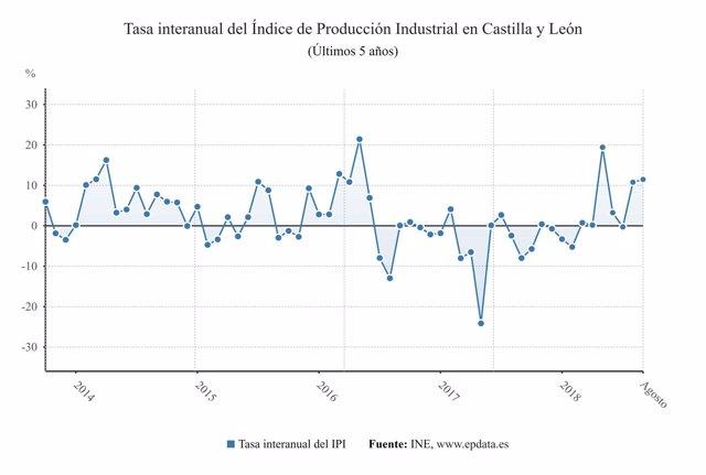 Gráfico sobre la evolución del IPI en Castlla y León