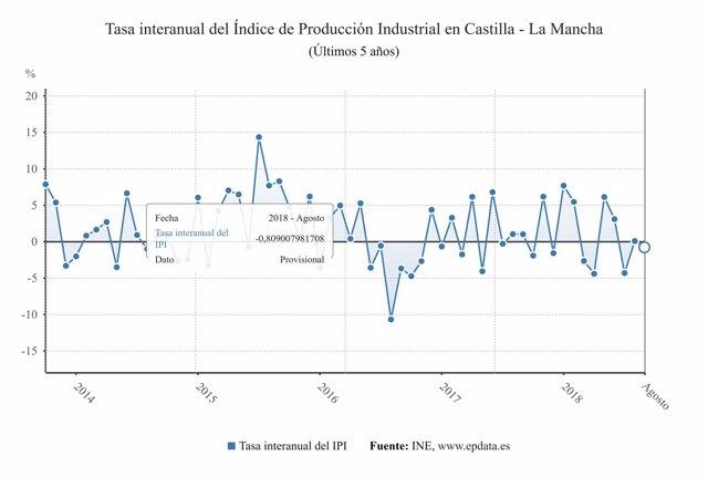 Indice de Producción Industrial