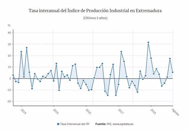 Índice de Producción Industrial de agosto en Extremadura
