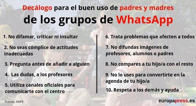 Decálogo para el buen uso de los padres de los grupos de WhatsApp