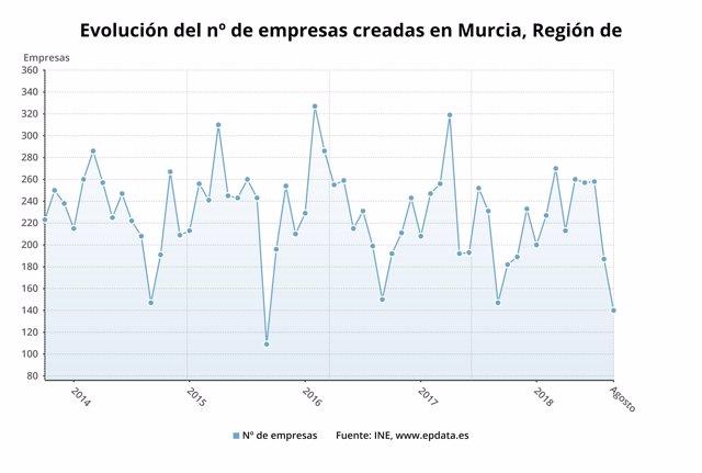 Evolución del número de sociedades mercantiles en la Región