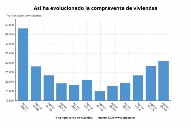 Estadística de compraventa del Consejo General del Notariado