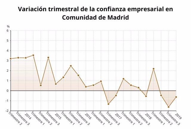 Confianza empresarial en la Comunidad de Madrid